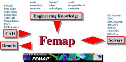 femap_cad_cae_interface